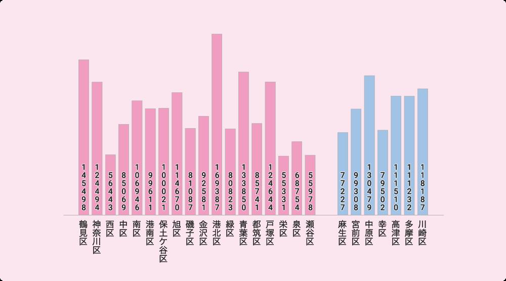 横浜市・川崎市の世帯数