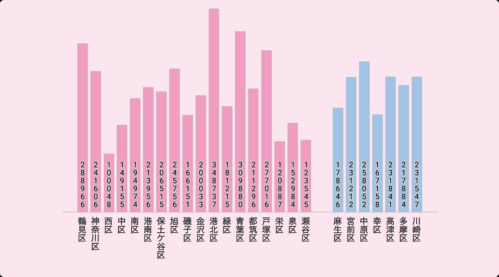 横浜市・川崎市の人口