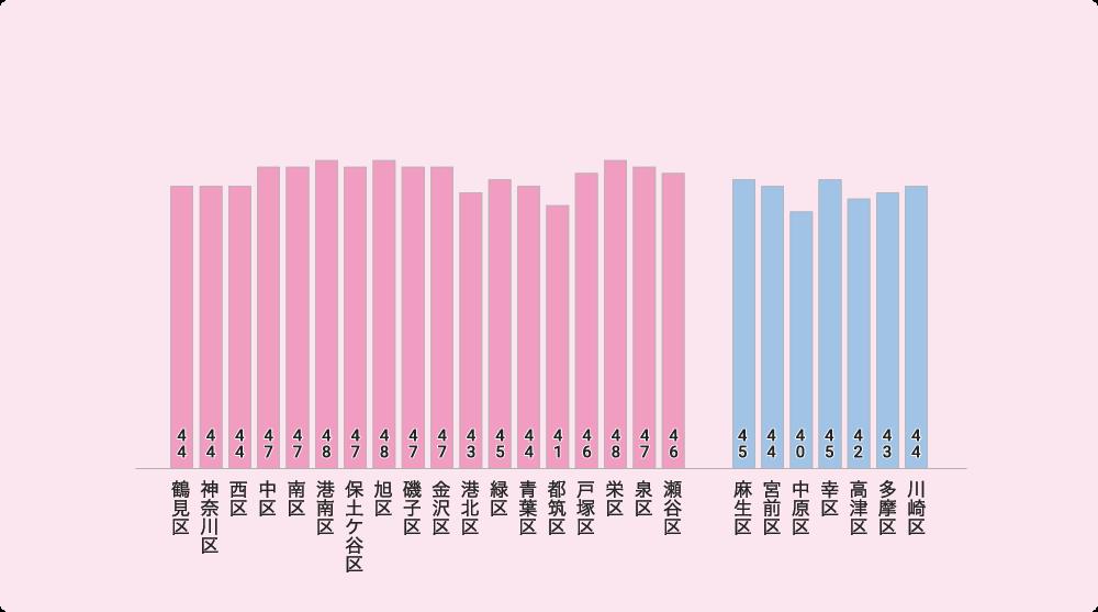 横浜市・川崎市の平均年齢