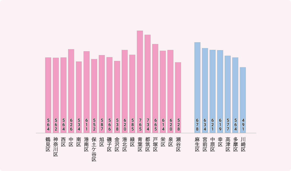 横浜市・川崎市の平均年収